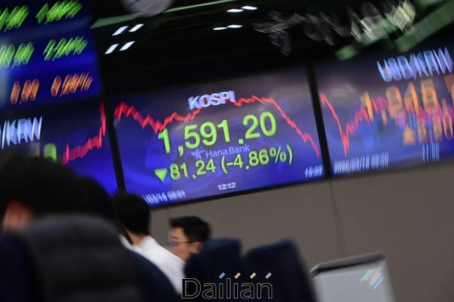 18일 오후 서울 중구 하나은행 딜링룸 전광판에 지수가 표시돼 있다. 이날 코스피는 전 거래일보다 81.24포인트(4.86%) 내린 1,591.20,코스닥지수는 전 거래일보다 29.59포인트(5.75%) 내린 485.14로 마감했다.(자료사진) ⓒ데일리안 류영주 기자