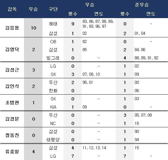 한국시리즈 복수팀 우승 및 진출 역대 감독. ⓒ 데일리안 스포츠