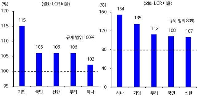 은행별 원화 및 외화 LCR 비율ⓒ신한금융투자