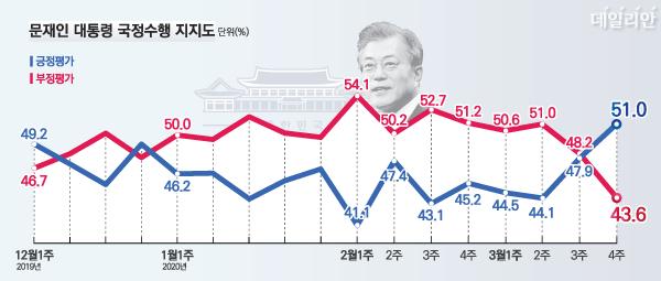데일리안이 여론조사 전문기관 알앤써치에 의뢰해 실시한 3월 넷째 주 정례조사에 따르면 문 대통령의 국정지지율(긍정평가)은 51.0%, 부정평가는 43.6%다. ⓒ데일리안 박진희 그래픽디자이너