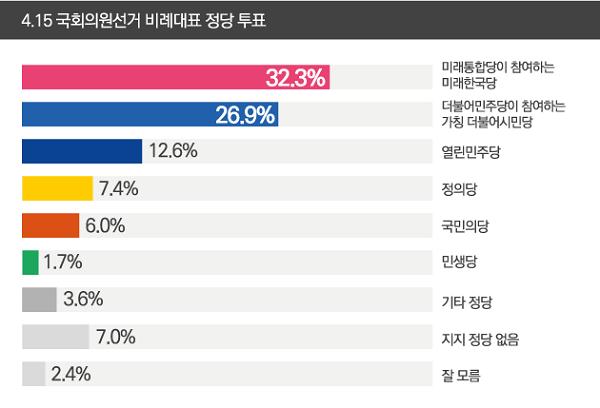 데일리안이 여론조사 전문기관 알앤써치에 의뢰해 실시한 3월 넷째주 정례조사에 따르면 비례대표 정당투표 지지율에서 미래한국당(32.35)·더불어시민당(26.9%)·열린민주당(12.6%) 순으로 집계됐다. ⓒ데일리안 박진희 그래픽디자이너