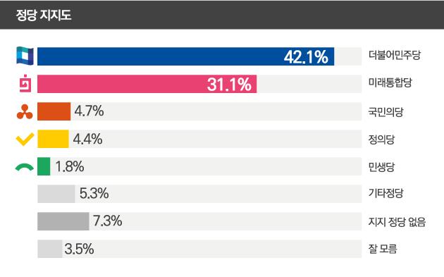 데일리안이 여론조사 전문기관 알앤써치에 의뢰해 21~23일 사흘간 설문한 결과에 따르면, 더불어민주당과 미래통합당의 지지율은 각각 42.1%, 31.1%로 집계됐다. ⓒ데일리안 박진희 그래픽디자이너