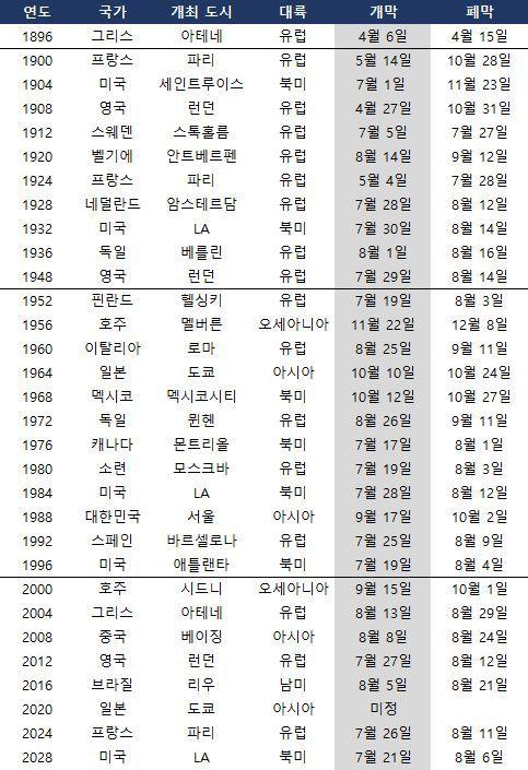 역대 하계올림픽 개최 및 폐막 시기. ⓒ 데일리안 스포츠