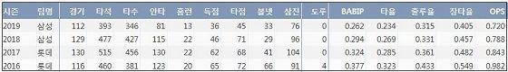 삼성 강민호 최근 4시즌 주요 기록 (출처: 야구기록실 KBReport.com)