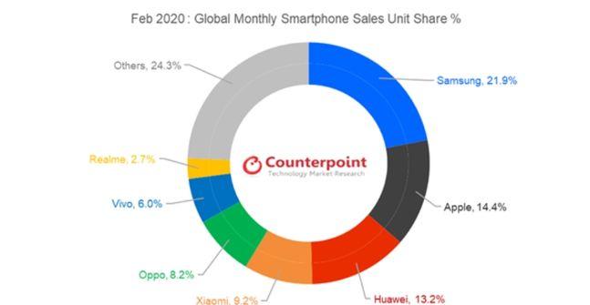2월 글로벌 스마트폰 시장 업체별 점유율.(판매량 기준)ⓒ카운터포인트리서치