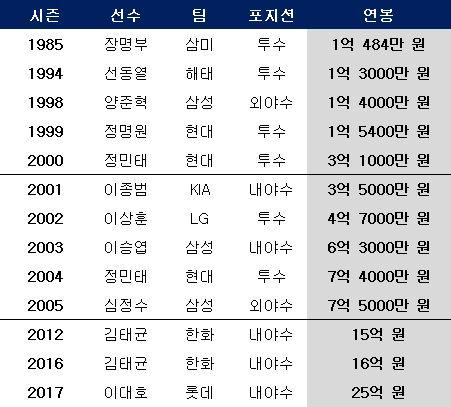 KBO리그 최고 연봉 변천사. ⓒ 데일리안 스포츠