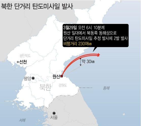 북한이 29일 동해상으로 단거리 탄도미사일로 추정되는 발사체 2발을 발사했다.ⓒ합동참모본부