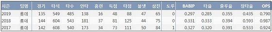 롯데 이대호 최근 3시즌 주요 기록 (출처: 야구기록실 KBReport.com)