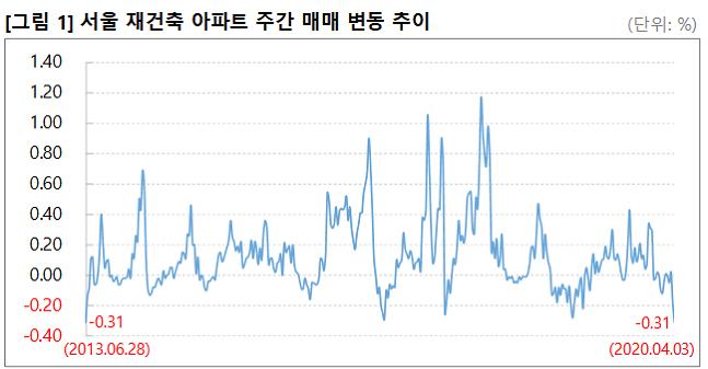 서울 재건축 아파트 매매 변동 추이. ⓒ부동산114