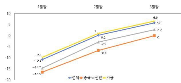 농식품 수출액(누계) 증감률 월별 변화 추이 ⓒ농식품부