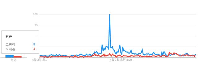 지난 7일 동안 고민정, 오세훈 후보에 대한 이슈 빈도를 보여주는 그래프 ⓒ구글트렌드