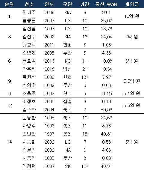 신인 투수 계약금 5억 원 이상 선수들. ⓒ 데일리안 스포츠