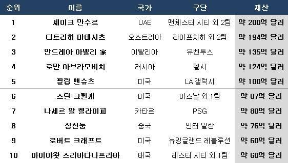 축구 클럽 구단주 재산 순위. ⓒ 데일리안 스포츠