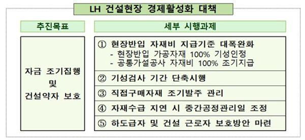 LH 거설현장 경제활성화 대책.ⓒLH