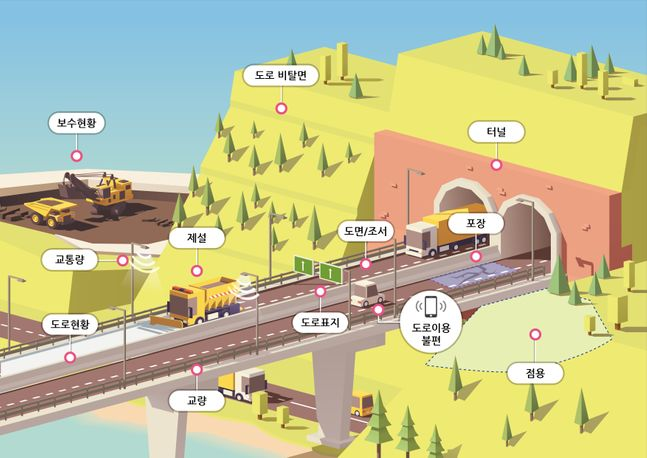 스마트 도로관리시스템(Road Management System).ⓒ국토교통부