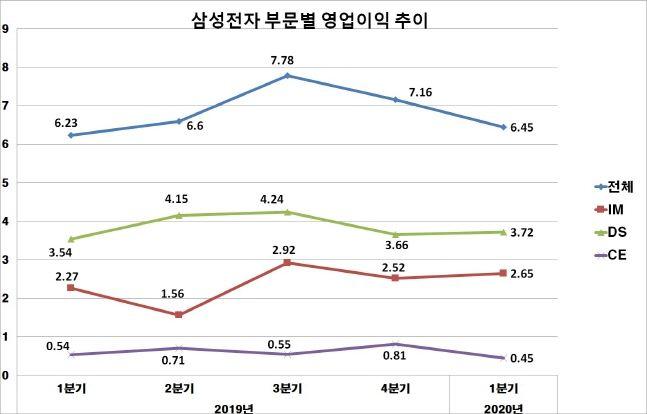 삼성전자 최근 1년간 부문별 영업이익 추이.(자료:삼성전자, 단위: 조원)ⓒ데일리안