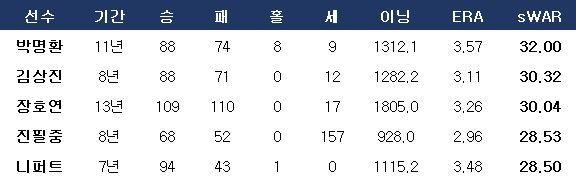 장호연의 109승은 베어스 프랜차이즈 역대 최다승이다. ⓒ 데일리안 스포츠