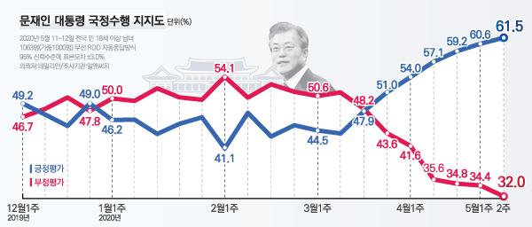 데일리안이 여론조사 전문기관 알앤써치에 의뢰해 실시한 5월 둘째 주 정례조사에 따르면 문 대통령 국정 수행에 대한 긍정평가는 61.5%, 부정평가는 32.0%다. ⓒ데일리안 박진희 그래픽디자이너