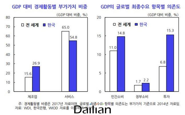 GDP대비 경제활동 부가가치 비중 및 GDP의 글로벌 최종수요 항목별 의존도. ⓒ한국개발연구원