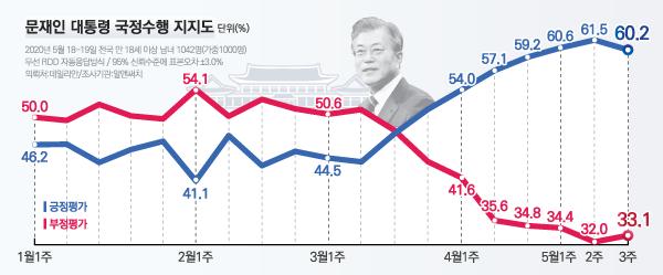 데일리안이 여론조사 전문기관 알앤써치에 의뢰해 실시한 5월 셋째 주 정례조사에 따르면 문 대통령 국정 수행에 대한 긍정평가는 60.2%, 부정평가는 33.1%다. ⓒ데일리안 박진희 그래픽디자이너