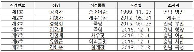 식품명인 지정현황(6종 7명) ⓒ해수부