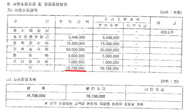 안성 쉼터 건물을 건축한 김씨가 2010년 8월 안성시에 제출한 사업계획서상에는 사업비가 7,600여 만원으로 신고돼 있다. ⓒ정진석 의원실 제공