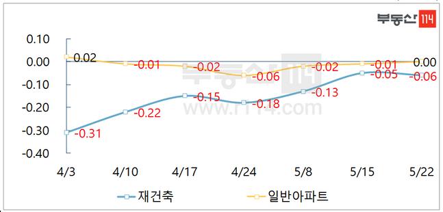서울 재건축, 일반아파트 주간 매매가격 추이ⓒ부동산114