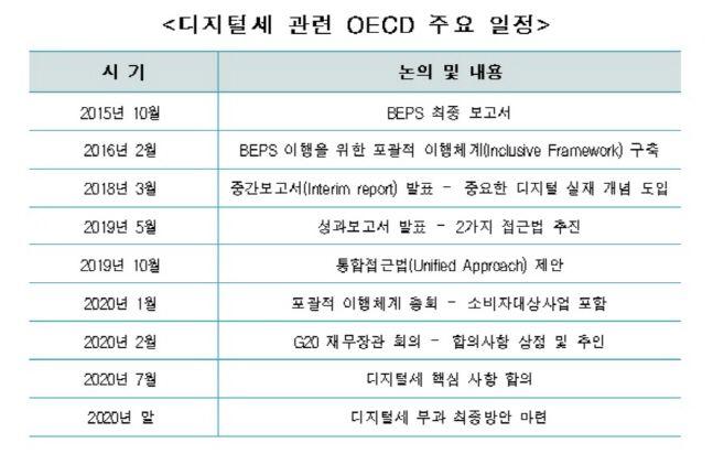 디지털세 관련 OECD 주요 일정.ⓒ한국경제연구원