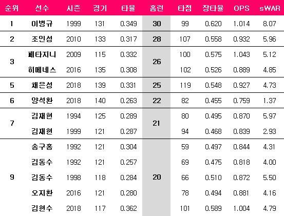 LG 구단 한 시즌 최다 홈런. ⓒ 데일리안 스포츠