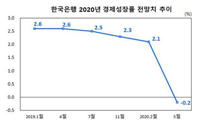 한국은행 2020년 경제성장률 전망치 추이.ⓒ한국은행