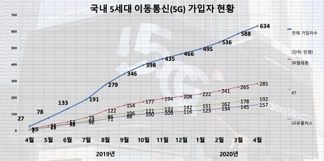 국내 5세대 이동통신(5G) 가입자 수 증가 추이. (자료: 과학기술정보통신부)ⓒ데일리안