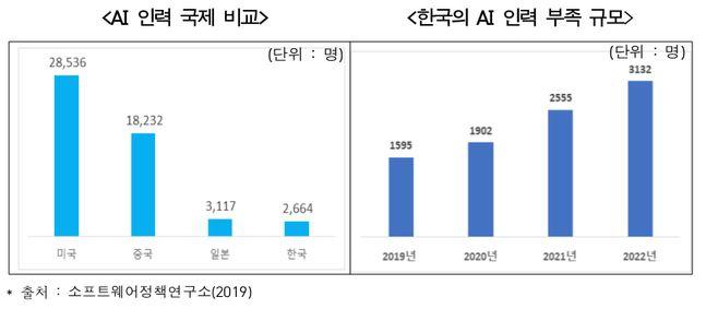 한국과 국제 AI 인력 규모 비교.ⓒ전국경제인연합회