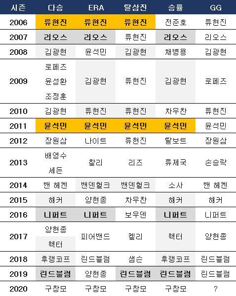 2006년 이후 선발 투수 타이틀 획득 선수(노란색은 트리플 크라운). ⓒ 데일리안 스포츠