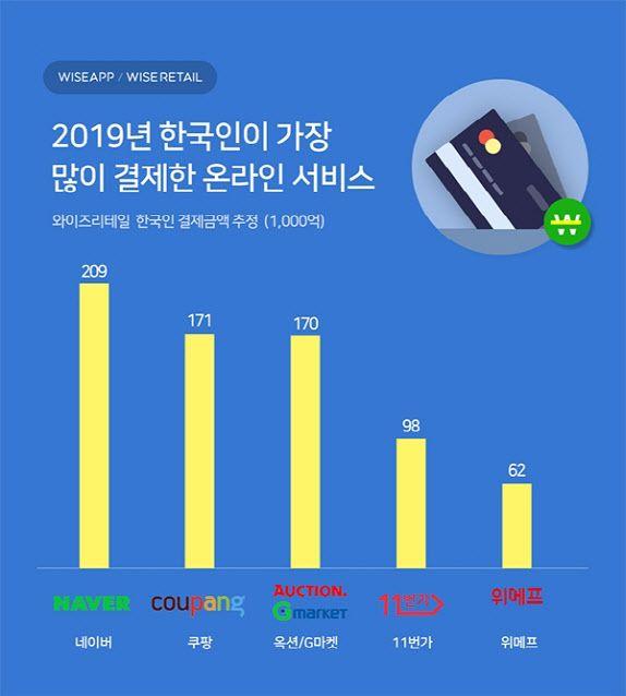 2019년 한국인이 가장 많이 결제한 온라인 서비스 ⓒ와이즈앱
