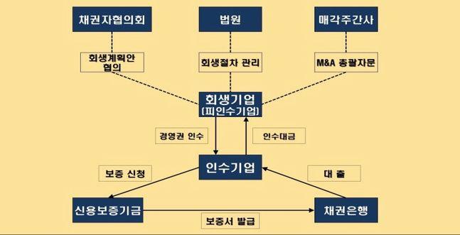 회생기업 M&A보증 기본구조 ⓒ신용보증기금