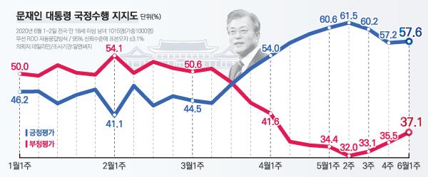 데일리안이 여론조사 전문기관 알앤써치에 의뢰해 실시한 6월 첫째 주 정례조사에 따르면 문 대통령 국정 수행에 대한 긍정평가는 57.6%, 부정평가는 37.1%다. ⓒ데일리안 박진희 그래픽디자이