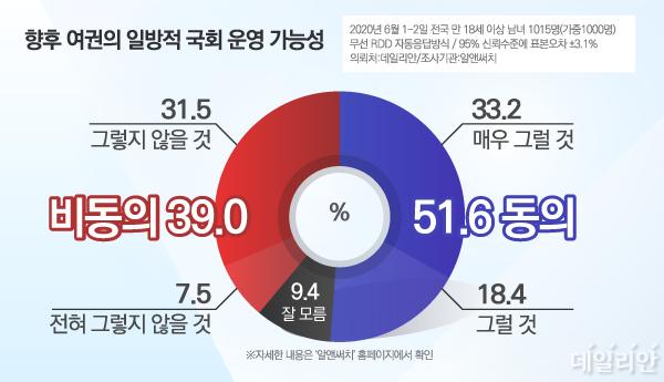 과반수의 우리 국민은 177석 더불어민주당이 21대 국회에서 야당과 협치를 하지 않고 일방적으로 국회를 운영할 것으로 전망하는 것으로 나타났다. ⓒ데일리안 박진희 그래픽디자이너