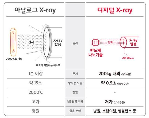 아날로그 – 디지털 기술 X-ray 특징 비교.ⓒSK텔레콤