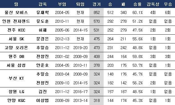 KBL 10개팀 최장수 감독. ⓒ 데일리안 스포츠