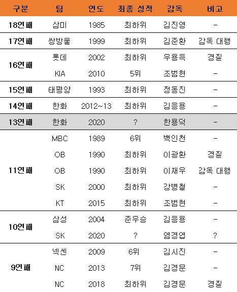 구단별 주요 연패 기록. ⓒ 데일리안 스포츠