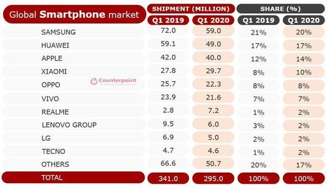 1분기 글로벌 스마트폰 시장 업체별 판매량 및 점유율.ⓒ카운터포인트리서치