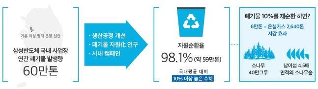 삼성반도체 국내 사업장 연간 폐기물 규모 인포그래픽.ⓒ삼성전자