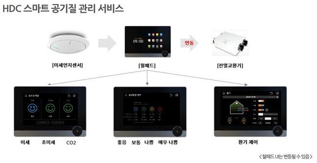 IoT를 활용한 HDC 스마트 공기질 관리 서비스 개념도 예시.ⓒHDC현대산업개발