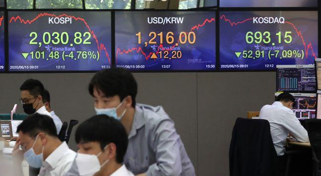 코스피가 코로나19 재확산 우려로 하락 마감한 지난 15일 오후 서울 중구 명동 하나은행 딜링룸 모니터에 지수가 전 거래일 대비 101.48(4.76%)p 내린 2,030.82를 나타내고 있다.ⓒ뉴시스