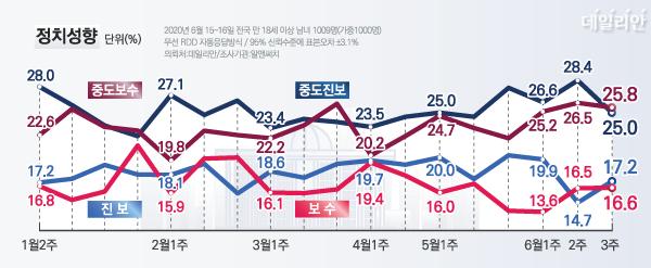 알앤써치 정치성향 조사 결과 범보수(42.4%) 응답 비율이 오차범위 내에서 범진보(42.2%)를 앞지른 것으로 나타났다. ⓒ데일리안 박진희 그래픽 디자이너