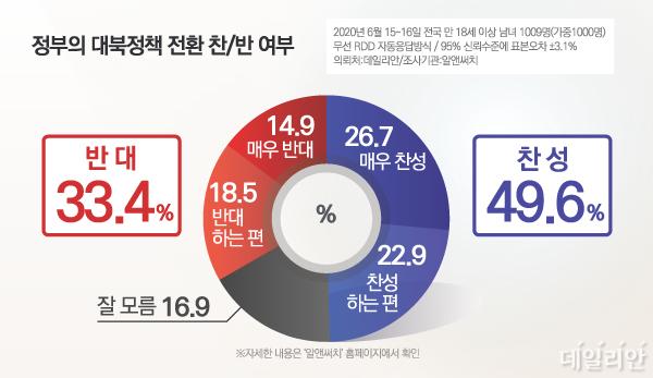 데일리안이 알앤써치에 의뢰해 15~16일 이틀간 설문한 결과에 따르면, 우리 국민 49.6%는 정부의 대북정책 전환이 필요하다는 점에 찬성했다. ⓒ데일리안 박진희 그래픽디자이너