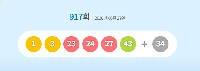 로또복권 운영사 동행복권은 제917회 로또복권 추첨에서 '1, 3, 23, 24, 27, 43'이 1등 당첨번호로 뽑혔다고 27일 밝혔다.ⓒ동행복권 홈페이지 캡처