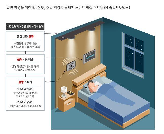 'H 슬리포노믹스(Sleeponomics)(가칭)' 이미지.ⓒ현대건설