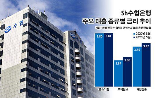 Sh수협은행 주요 대출 종류별 금리 추이.ⓒ데일리안 부광우 기자