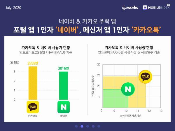 네이버와 카카오톡 앱 사용자 분석.ⓒ아이지에이웍스